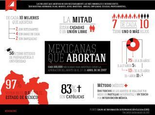 aborto en el DF