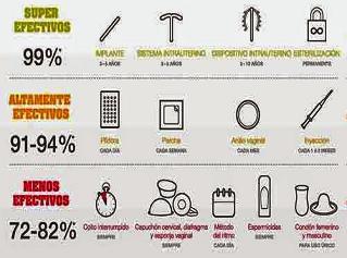 efectividad anticonceptivos