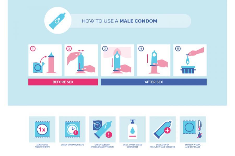 ¿Cómo ponerse de manera correcta un condón?