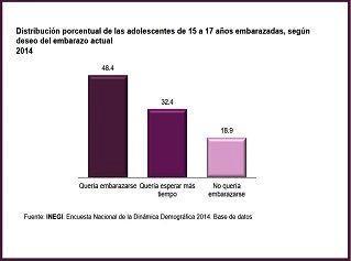 Estadísticas sobre deseo maternidad en embarazos adolescentes