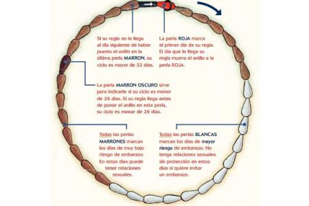 Dibujo del método del collar